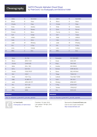 It is used to spell out words when speaking to someone not able to see the speaker, or when the audio channel is not clear. Nato Phonetic Alphabet Cheat Sheet By Peterceeau Download Free From Cheatography Cheatography Com Cheat Sheets For Every Occasion
