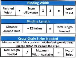 Mitered Corners can be Quick and Uncomplicated & quilt binding chart Adamdwight.com