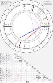 Miley Cyrus Birth Chart Horoscope Date Of Birth Astro