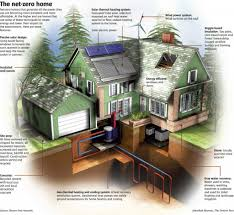 Eco Friendly Construction How To Be Eco Friendly At Home Interior Design Design News And