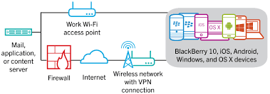 using your organization s vpn or work wi fi network bes12 12 4 diagram showing how data travels when a blackberry 10 ios android windows