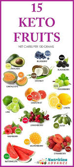 Carbohydrates In Fruits And Vegetables Chart 8 Charts That Will Turn You Into A Keto Expert In 2019