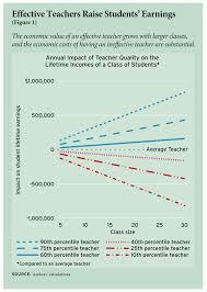 valuing teachers how much is a good teacher worth eric a hanushek valuing teachers how much is a good teacher worth