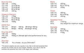 Twintip Board Size X Weight Kiteforum Com