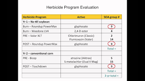 Mode Of Action Site Of Action Herbicide Chart How To Use