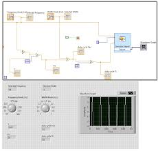 How Do You Modify A Waveform Graph In Labview To Display The