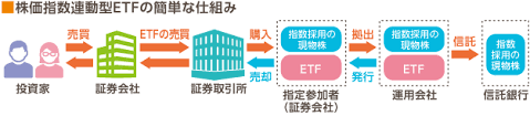 Etf 投資 信託 違い