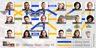 Big Brother Canada 7 Alliance Chart Week 2 Bigbrother