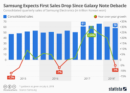 Sales Chart Chart Samsung Expects First Sales Drop Since The Galaxy Note