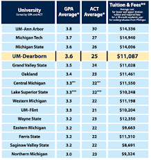 Um Dearborn Campus Overview And Scholarships Pdf Free Download
