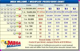 Mega Ball Payout Chart