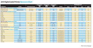 2017 Chart Labels 2017 Label Printers Resource Chart
