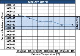 Ultem Chemical Compatibility Chart 3dxstat Esd Safe Pei 3d Filament Made Using Ultem Pei