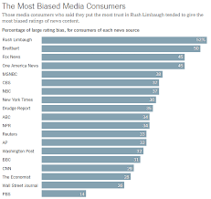 News Source Bias Chart Fans Of Rush Limbaugh Top This List Of The Most Biased News