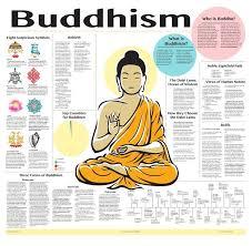 Taoism Life Chart Buddhism Chart Buddhist Beliefs Buddhism Buddhist Philosophy
