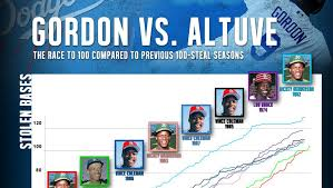 Mlb Race Chart Race To 100 Steals Dee Gordon Jose Altuve Chance Chart
