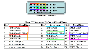 dvi wiring diagram wiring diagrams best dvi pinout wiring wiring schematic dvi plug wiring diagram dvi connector pinout wiring diagram wiring diagrams
