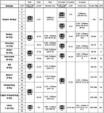 Knitting Yarn Gauge Chart Chart For Yarn Weight And Gauge Great Resource For
