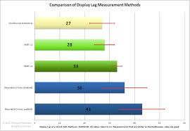 Monitor Input Lag Chart Input Lag Testing Tftcentral