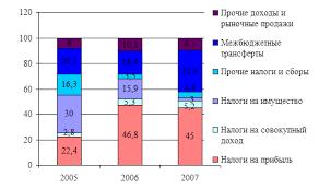 Дипломная работа Механизм формирования доходной части местных  Рисунок 3 6 Структура доходов бюджета города Саяногорска в динамике