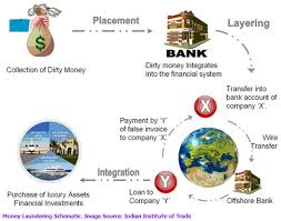 Write my paper faster one   Writing Good Reports   Help with     Essay on money laundering in india