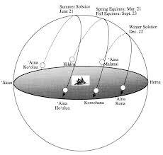 The Celestial Sphere