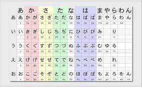 Full Japanese Hiragana Chart Top Row Hiragana Katakana Iggy Japanese