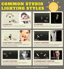 different lighting styles. Different Types Of Studio Lighting Setup (click To Enlarge) Different Lighting Styles L