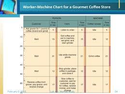 Man Machine Chart Man Machine Chart Excel Template 2019