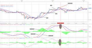 Fx Charts Best Forex Trading Platform Best Forex Trading Center