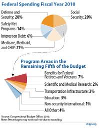 how our tax dollars are spent chart policy basics where do our federal tax dollars go center