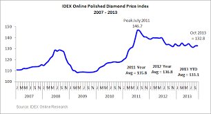 Idex Online Research Polished Diamond Prices Flat In October