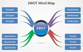 Using A Swot Analysis For Business Success - Not Your Gut