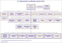 Dhhs Organisational Chart Dhhs Org Chart 2017 Chart Dhs Organizational Chart