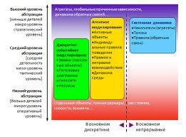 Имитационное моделирование Википедия Подходы имитационного моделирования на шкале абстракции