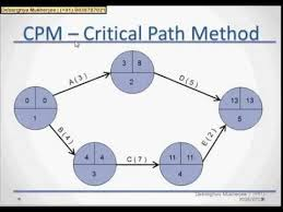 Pert Chart And Cpm Tutorial With Example Part 3