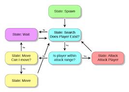Game Dev Chart Game Dev Diary Pt 6 They Live Blog Yoyo Games