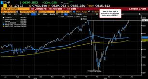 The current month is updated on an hourly basis with today's latest value. The V Is Complete In The Nasdaq Index New All Time Highs For The Index