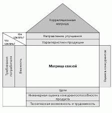 Реферат Дом качества метод структурирования нужд и желаний  Дом качества метод структурирования нужд и желаний потребителя