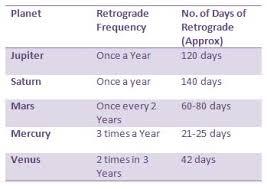Retrograde Chart Astrologymag Com