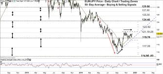 Canadian Dollar Euro Vs Jpy Eur Jpy Cad Jpy Face Key