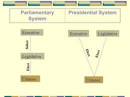 Parliamentary System Vs Presidential System Chart Democratic Governments