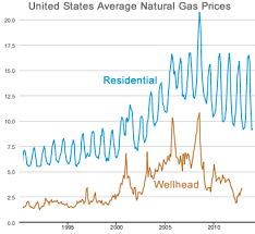 Pa Electric Rate Comparison Chart Natural Gas Prices Comparison Charts Maps History