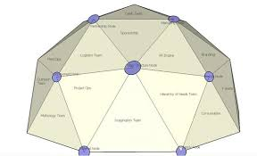 Diagram Of Organizational Chart Creative Organization Chart Ideas For Presentations