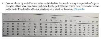 4 Control Charts By Variables Are To Be Establish