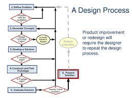 Develop A Solution Design Process Ppt A Design Process Powerpoint Presentation Free