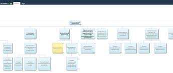 Visualizing Organizational Structure In Sharepoint With
