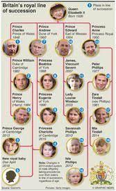 Mit der ankündigung dass prinz harry und herzogin meghan ihr erstes kind erwarten wird auch die thronfolge im vereinigten königreich wieder ein bisschen durcheinandergewürfelt. Uk Konigliche Hochzeit Thronfolge Englische Konigsfamilie Britische Konigsfamilie Konigliche Familie