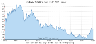 Euro Vs Dollar Historical Chart 5000 Usd Us Dollar Usd To Euro Eur Currency Exchange