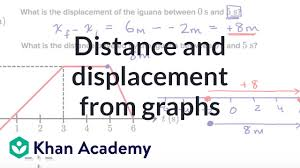 Worked Example Distance And Displacement From Position Time